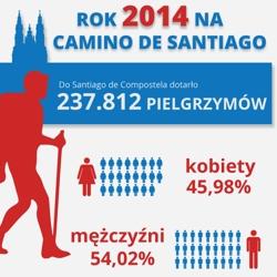 camino-statystyki